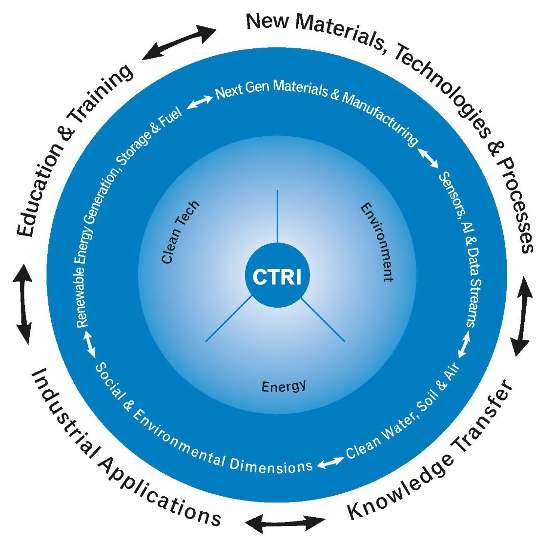 CTRI wheel