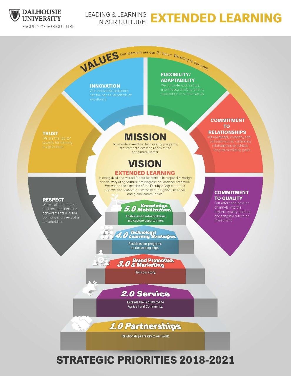 Strategic Plan Graphic (2)