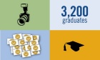 Infographic: Spring convocation, by the numbers