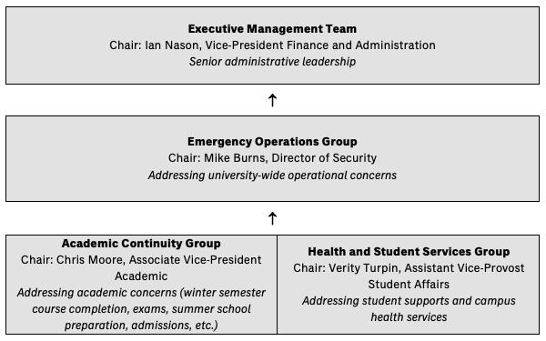 COVID-19 university response planning organizational structure